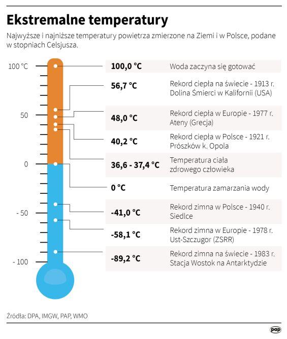 Ekstremalne temperatury (Maciej Zieliński, Adam Ziemienowicz/PAP, DPA)