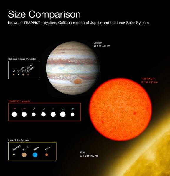 Porównanie rozmiarów planet (ESO/O. Furtak)