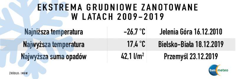Ekstrema grudniowe zanotowane w latach 2009-2019 (IMGW)